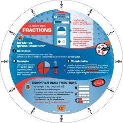 Roue des fractions