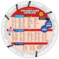 Roue du vocabulaire Catalan