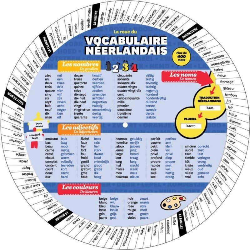 Roue du vocabulaire Néerlandais