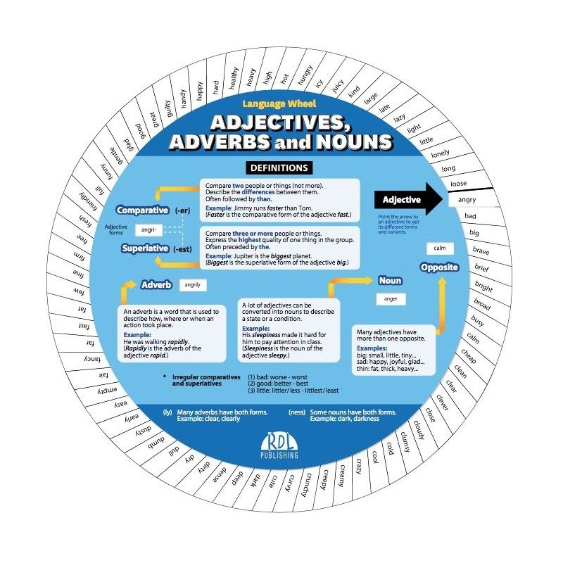Roue Adjectives, adverbs and nouns
